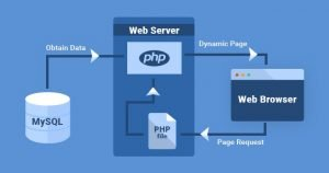MySQL-WebServer-connexion-explained